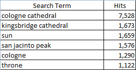 Search Terms 1
