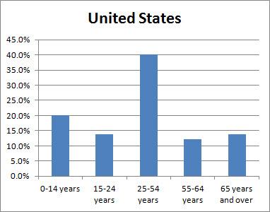 Demographics US