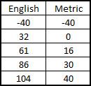 English - Metric Chart