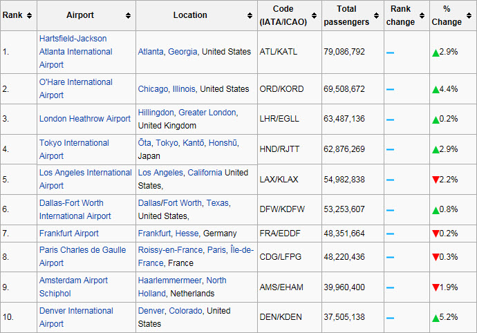 Busiest Airports 2003