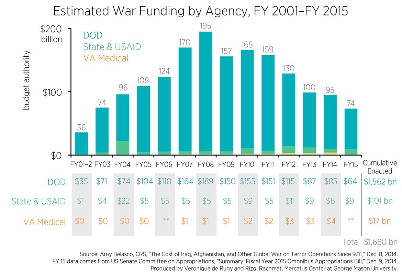 De-Rugy-war-funding-chart-v1_0