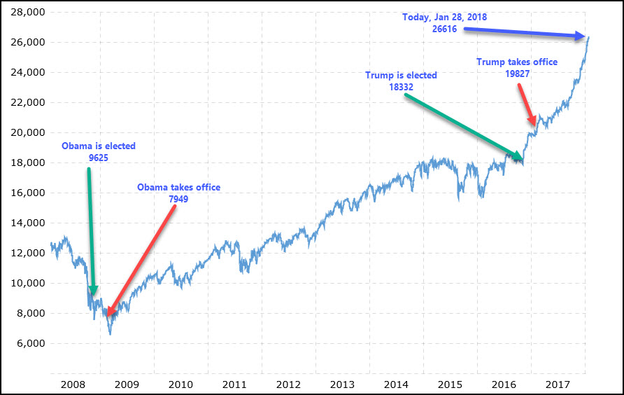 The Dow under Obama and Trump – one year later | Norbert Haupt